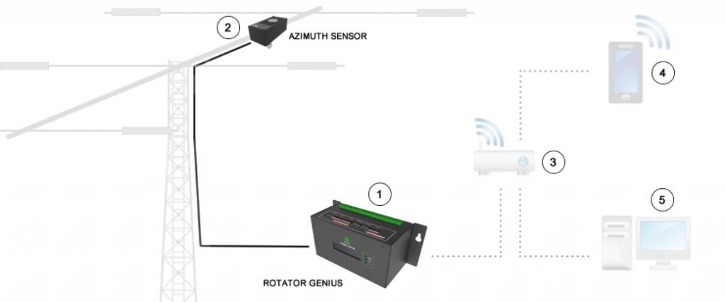 rotator genius